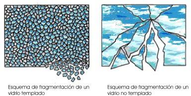 ejemplo de vidreo templado y no templado cristason sl