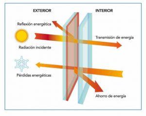 vidrio laminado control solar cristasón